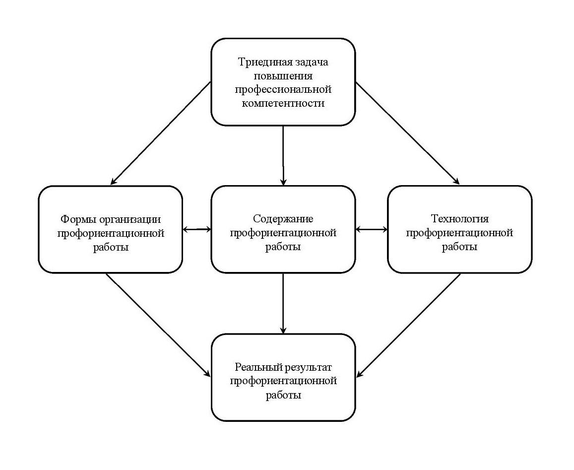 Модель повышения уровня профессиональной компетентности