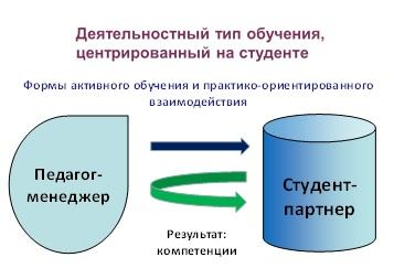 Схема 1. Взаимодействие педагога и студента.