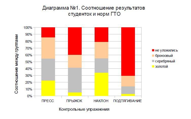 диаграмма 1 без ци